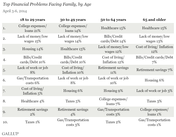 The biggest challenges facing young adults today
