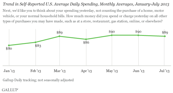 Trend in Self-Reported U.S. Average Daily Spending, Monthly Averages, January-July 2013