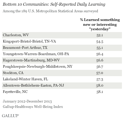 Self-Reported Daily Learning, Bottom 10 U.S. Metropolitan Statistical Areas, 2012-2013