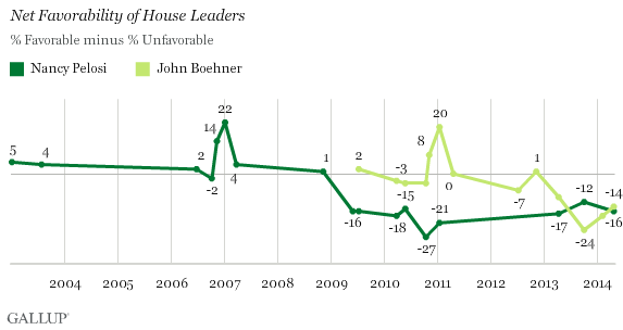 Net Favorability of House Leaders