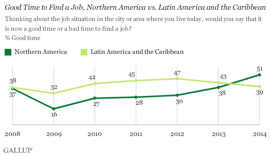Good Time to Find a Job, Northern America vs. Latin America and the Caribbean