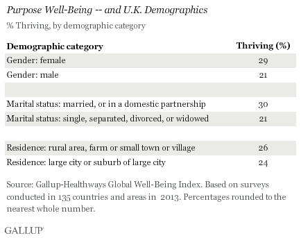 Purpose Well-Being -- and U.K. Demographics, 2013