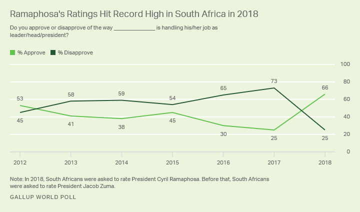 Line graph. President Cyril Ramaphosa's approval rating during his first year in office hit a record 66%.
