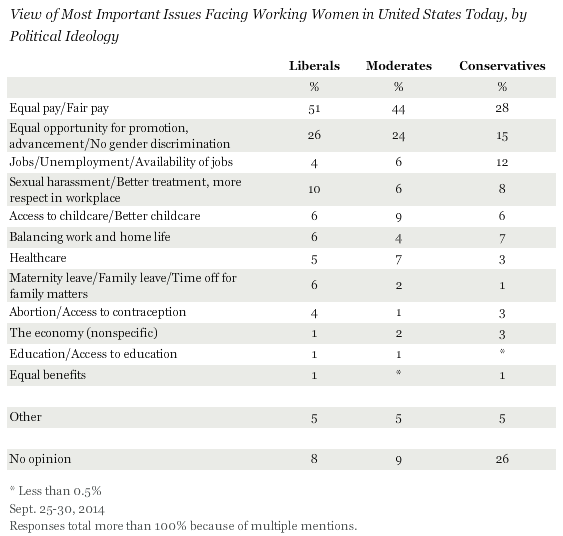 View of Most Important Issues Facing Working Women in United States Today, by Political Ideology, September 2014