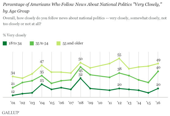 "Trend: Percentage of Americans Who Follow News About National Politics ""Very Closely,"" by Age Group"