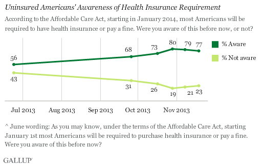 Trend: Uninsured Americans' Awareness of Health Insurance Requirement