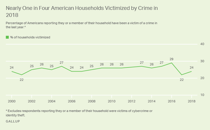 Line Graph. The percentage of U.S. households victimized by crime has hovered between 22% and 29% since 2000.