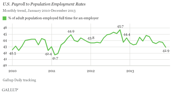 Trend: U.S. Payroll to Population Employment Rates