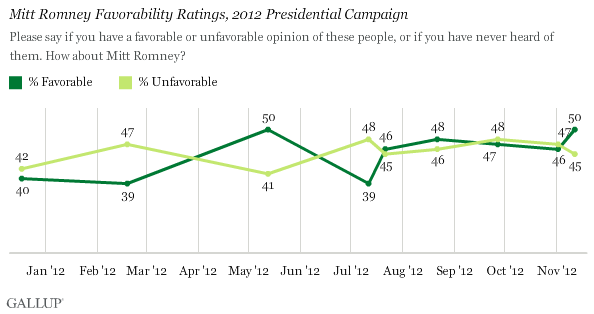 Trend: Mitt Romney Favorables, 2012 Presidential Campaign