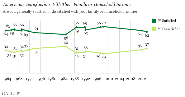 Trend: Americans' Satisfaction With Their Family or Household Income