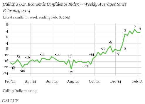 Gallup's U.S. Economic Confidence Index -- Weekly Averages Since February 2014