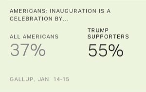 Americans: Inauguration More About Politics Than Patriotism
