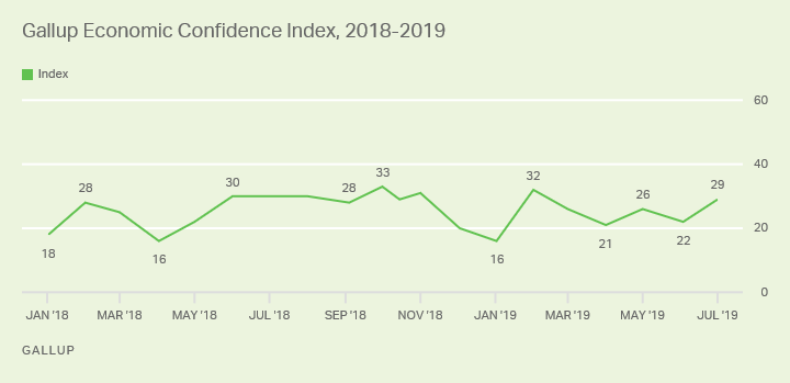 Line graph. Gallup's Economic Confidence Index since January 2018, currently +29, up seven points from June.