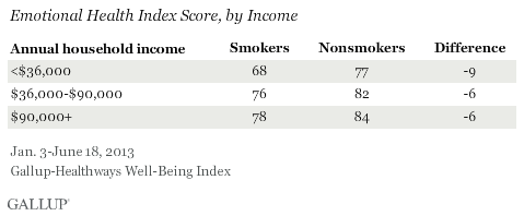 Emotional Health Index Score, by Income