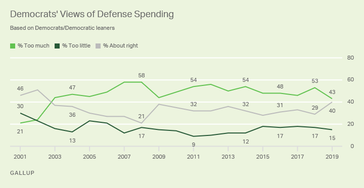 Line graph. U.S. Democrats' views of national defense spending since 2001.