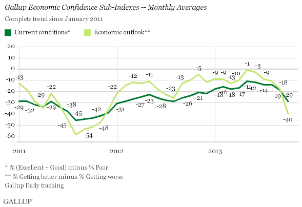 Gallup Economic Confidence Sub-Indexes -- Monthly Averages Since January 2011