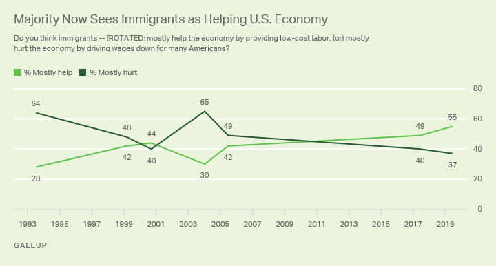 Line graph. More than half, 55%, of Americans see immigrants as mostly helping the U.S. economy; 37% see them as hurting it.