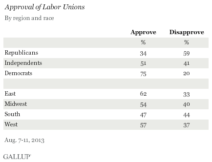 Approval of Labor Unions, by Region and Race, August 2013