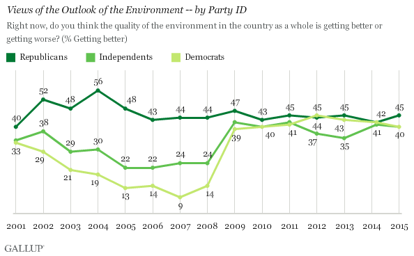 Views of the Outlook of the Environment -- by Party ID