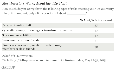 Most Investors Worry About Identity Theft, May 2015