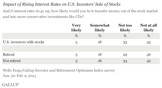 Impact of Rising Interest Rates on U.S. Investors' Sale of Stocks