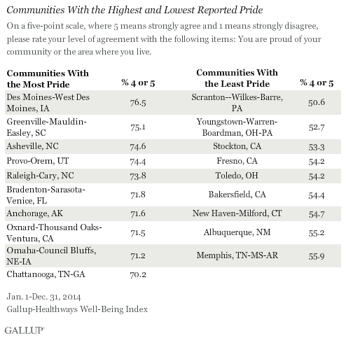 Communities With the Highest and Lowest Reported Pride
