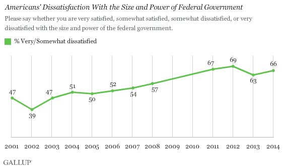 Trend: Americans' Dissatisfaction With the Size and Power of Federal Government