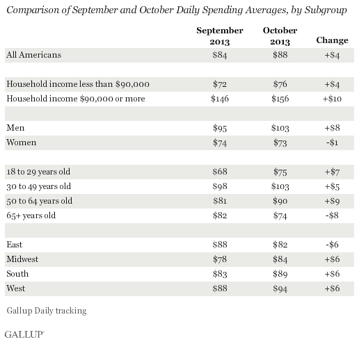 Comparison of September and October 2013 Daily Spending Averages, by Subgroup