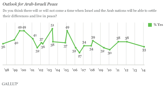 Trend: Outlook for Arab-Israeli Peace