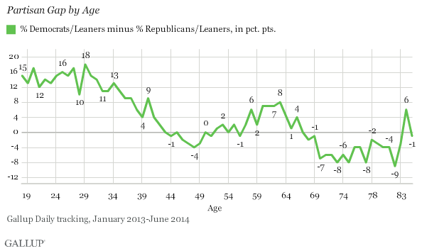Partisan Gap by Age