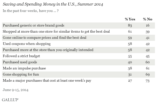 Saving and Spending Money in the U.S., Summer 2014