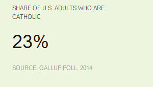 Share of U.S. Adults Who Are Catholic, 2014