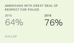 Americans' Respect for Police Surges