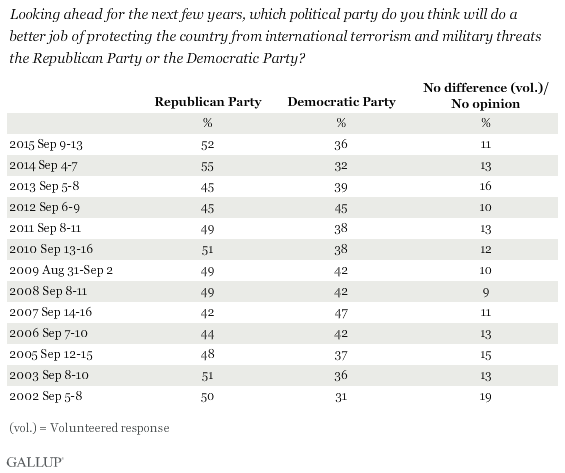 Trend: Which party will do a better job of protecting the country from international terrorism and military threats?