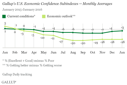 Gallup's U.S. Economic Confidence Subindexes -- Monthly Averages