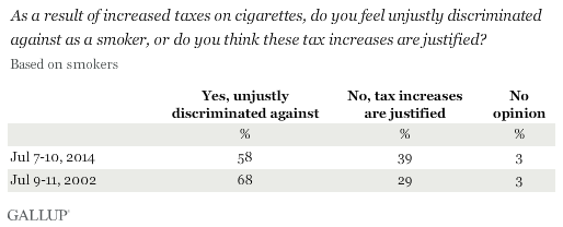Trend: As a result of increased taxes on cigarettes, do you feel unjustly discriminated against as a smoker, or do you think these tax increases are justified?