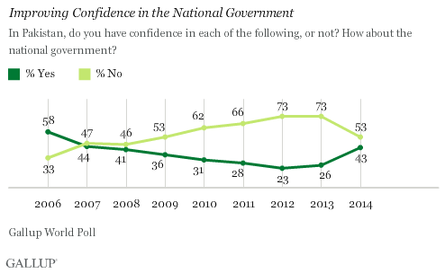 Improving Confidence in the National Government