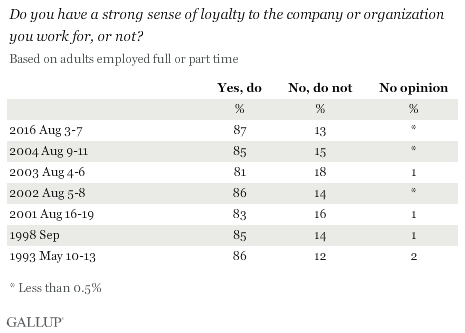 Trend: Do you have a strong sense of loyalty to the company or organization you work for, or not?