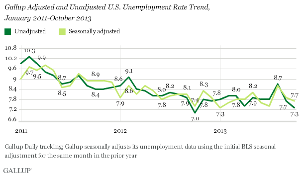 Gallup Adjusted and Unadjusted U.S. Unemployment Rate Trend, January 2011-October 2013