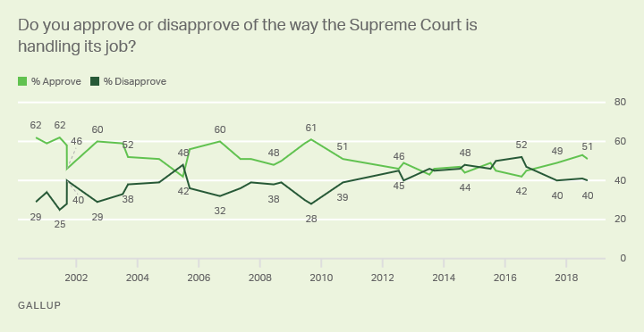 Line graph: Americans' approval or disapproval of U.S. Supreme Court (2001-2018 trend). High 62% (2000, 2001); low 42% (2005, 2016).