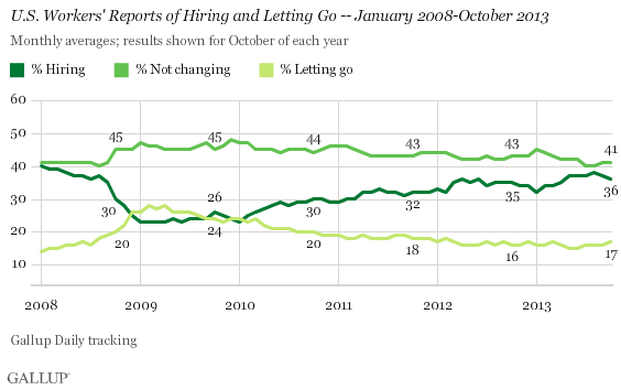 U.S. Workers' Reports of Hiring and Letting Go -- January 2008-October 2013