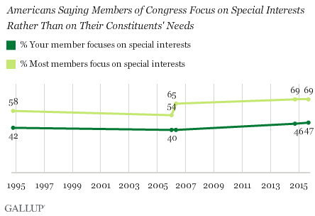 Trend: Americans Saying Members of Congress Focus on Special Interests Rather Than on Their Constituents' Needs