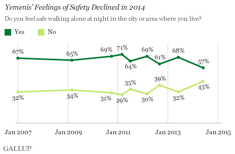 Yemenis' Feelings of Safety Declined in 2014