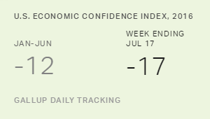 U.S. Economic Confidence Stuck at Lower Level