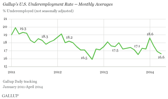Gallup's U.S. Underemployment Rate -- Monthly Averages