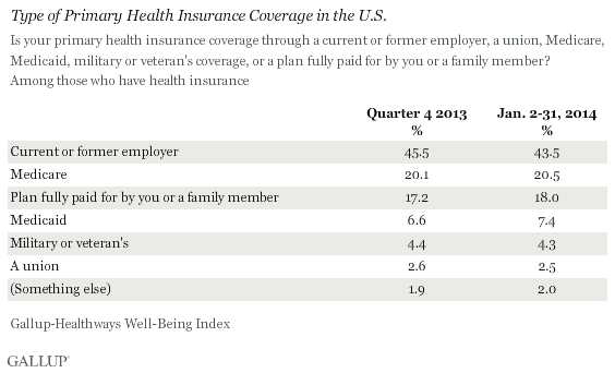 Type of Primary Health Insurance Coverage in the U.S.