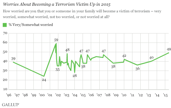 Worries About Becoming a Terrorism Victim Up in 2015