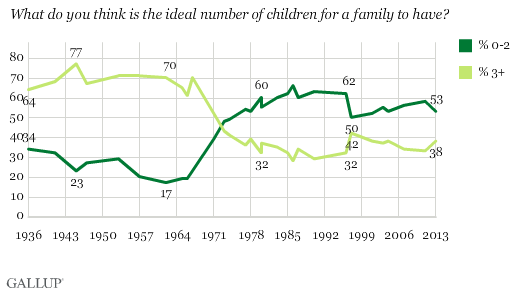 1936-2011 Trend: What do you think is the ideal number of children for a family to have?