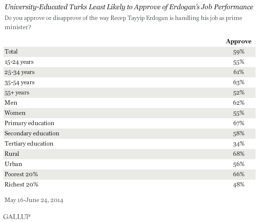 University-Educated Turks Least Likely to Approve of Erdogan's Job Performance