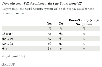Nonretirees: Will Social Security Pay You a Benefit? By Age